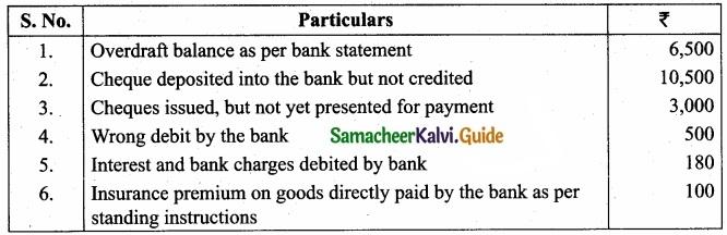 Tamil Nadu 11th Accountancy Model Question Paper 3 English Medium img 34