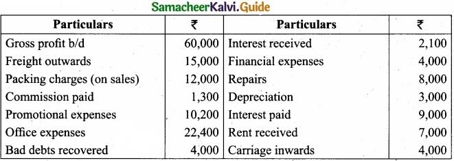 Tamil Nadu 11th Accountancy Model Question Paper 4 English Medium img 40