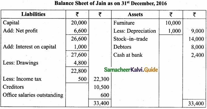 Tamil Nadu 11th Accountancy Model Question Paper 4 English Medium img 44