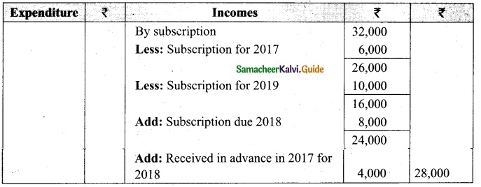 Tamil Nadu 12th Accountancy Model Question Paper 1 English Medium 5