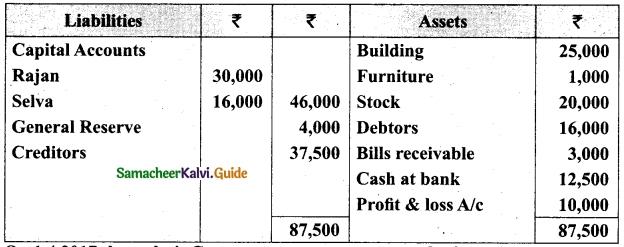 Tamil Nadu 12th Accountancy Model Question Paper 2 English Medium 40