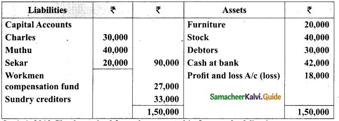 Tamil Nadu 12th Accountancy Model Question Paper 2 English Medium 46