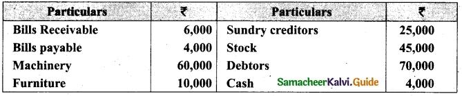 Tamil Nadu 12th Accountancy Model Question Paper 3 English Medium 8
