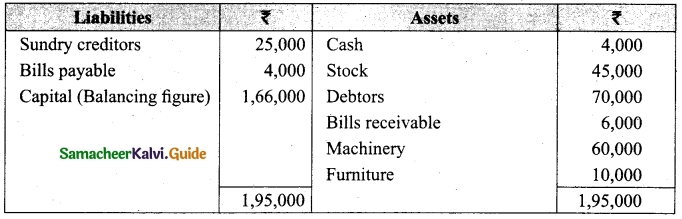 Tamil Nadu 12th Accountancy Model Question Paper 3 English Medium 9