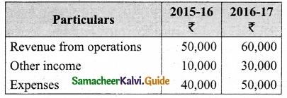 Tamil Nadu 12th Accountancy Model Question Paper 5 English Medium 16