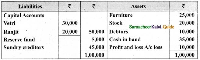 Tamil Nadu 12th Accountancy Model Question Paper 5 English Medium 35