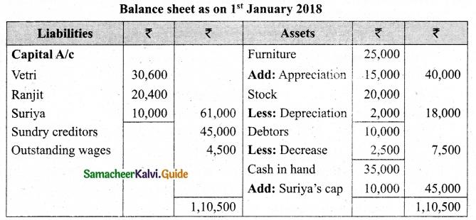 Tamil Nadu 12th Accountancy Model Question Paper 5 English Medium 37