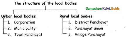 Samacheer Kalvi 4th Social Science Guide Term 1 Chapter 3 municipal and corporation 6