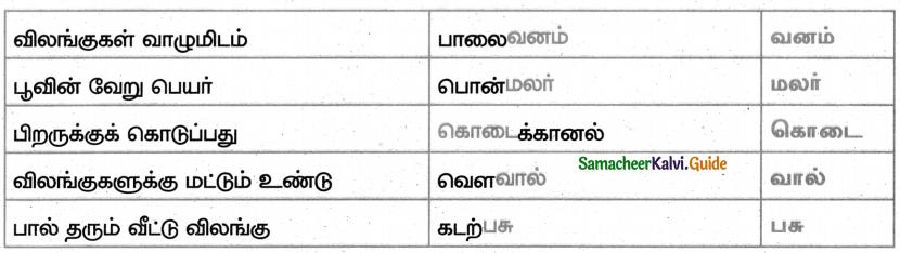 Samacheer Kalvi 4th Tamil Guide Chapter 25 நீதிநெறி விளக்கம் 4
