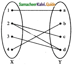 Samacheer Kalvi 11th Maths Guide Chapter 1 Sets, Relations and Functions Ex 1.5 12