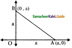 Samacheer Kalvi 11th Maths Guide Chapter 6 Two Dimensional Analytical Geometry Ex 6.4 8