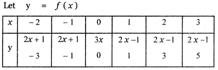 Samacheer Kalvi 11th Maths Guide Chapter 9 Limits and Continuity Ex 9.5 54