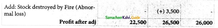 Samacheer Kalvi 12th Accountancy Guide Chapter 4 Goodwill in Partnership Accounts 7