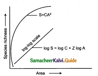 Samacheer Kalvi 12th Bio Zoology Guide Chapter 11 Biodiversity and its Conservation 1