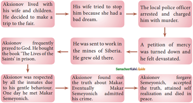 Samacheer Kalvi 12th English Guide Supplementary Chapter 1 God Sees the Truth, But Waits 1