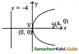 Samacheer Kalvi 12th Maths Guide Chapter 5 Two Dimensional Analytical Geometry - II Ex 5.2 12