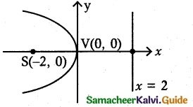 Samacheer Kalvi 12th Maths Guide Chapter 5 Two Dimensional Analytical Geometry - II Ex 5.2 14