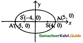 Samacheer Kalvi 12th Maths Guide Chapter 5 Two Dimensional Analytical Geometry - II Ex 5.2 17