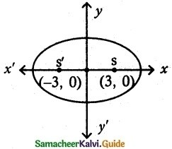 Samacheer Kalvi 12th Maths Guide Chapter 5 Two Dimensional Analytical Geometry - II Ex 5.2 5