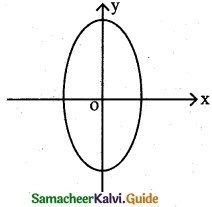 Samacheer Kalvi 12th Maths Guide Chapter 5 Two Dimensional Analytical Geometry - II Ex 5.2 8