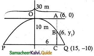 Samacheer Kalvi 12th Maths Guide Chapter 5 Two Dimensional Analytical Geometry - II Ex 5.5 1
