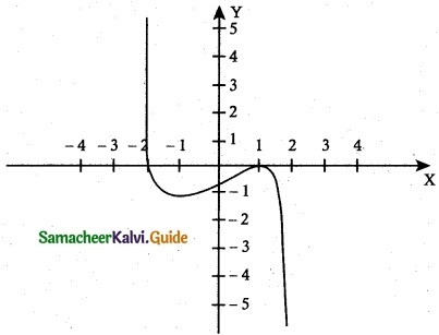Samacheer Kalvi 12th Maths Guide Chapter 7 Applications of Differential Calculus Ex 7.9 10