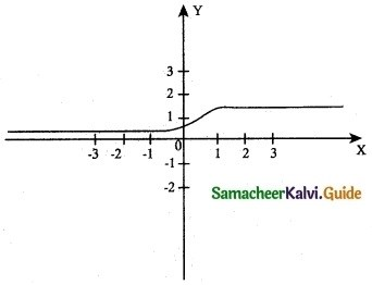 Samacheer Kalvi 12th Maths Guide Chapter 7 Applications of Differential Calculus Ex 7.9 13