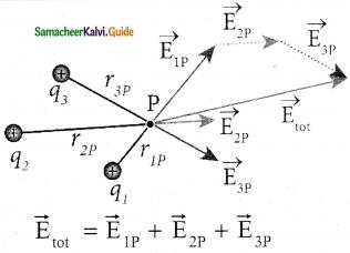 Samacheer Kalvi 12th Physics Guide Chapter 1 Electrostatics 138