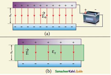Samacheer Kalvi 12th Physics Guide Chapter 1 Electrostatics 55
