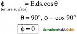 Samacheer Kalvi 12th Physics Guide Chapter 1 Electrostatics 80