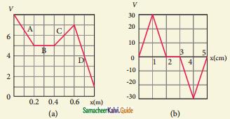Samacheer Kalvi 12th Physics Guide Chapter 1 Electrostatics 81