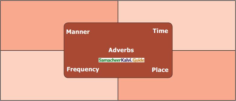 Samacheer Kalvi 6th English Guide Term 3 Prose 2 That Sunday Morning 10