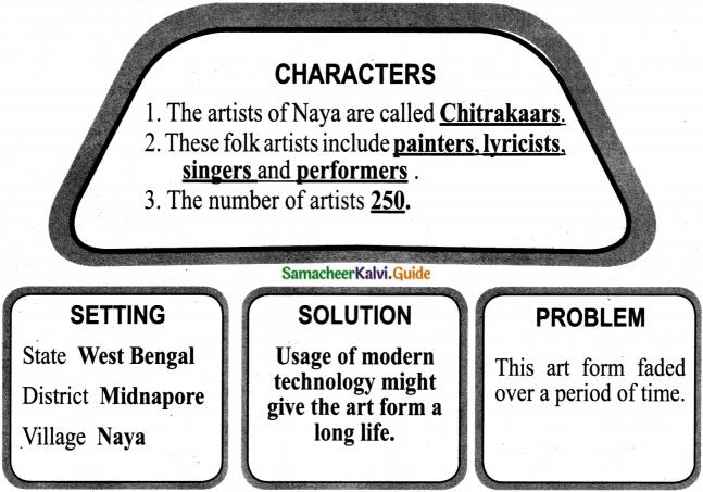Samacheer Kalvi 7th English Guide Term 2 Supplementary Chapter 2 Naya – The Home of Chitrakaars 3