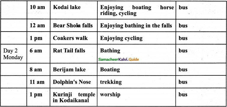 Samacheer Kalvi 7th English Guide Term 3 Prose Chapter 1 Journey by Train 18