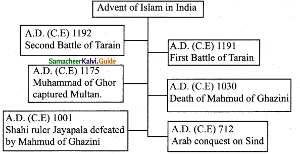 Samacheer Kalvi 7th Social Science Guide History Term 1 Chapter 2 Emergence of New Kingdoms in North India 2