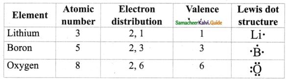 Samacheer Kalvi 9th Science Guide Chapter 13 Chemical Bonding 5