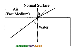 Samacheer Kalvi 9th Science Guide Chapter 6 Light 12