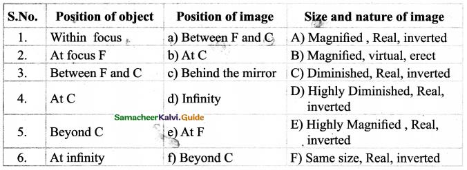Samacheer Kalvi 9th Science Guide Chapter 6 Light 18