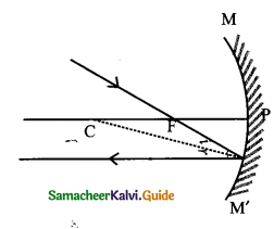 Samacheer Kalvi 9th Science Guide Chapter 6 Light 27