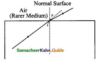 Samacheer Kalvi 9th Science Guide Chapter 6 Light 8