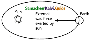 Samacheer Kalvi 11th Physics Guide Chapter 3 Laws of Motion 66