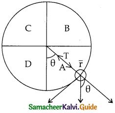 Samacheer Kalvi 11th Physics Guide Chapter 4 Work, Energy and Power 45