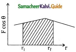 Samacheer Kalvi 11th Physics Guide Chapter 4 Work, Energy and Power 9