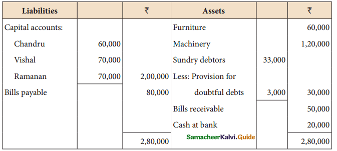 Samacheer Kalvi 12th Accountancy Guide Chapter 6 Retirement and Death of a Partner 14