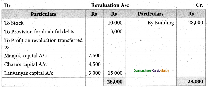 Samacheer Kalvi 12th Accountancy Guide Chapter 6 Retirement and Death of a Partner 28