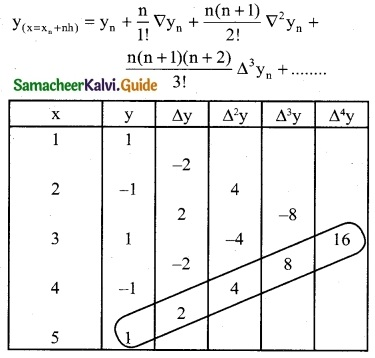 Samacheer Kalvi 12th Business Maths Guide Chapter 5 Numerical Methods Miscellaneous Problems 14