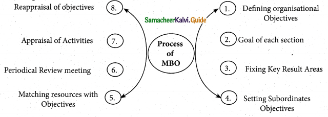 Samacheer Kalvi 12th Commerce Guide Chapter 3 Management By Objectives (MBO) and Management By Exception (MBE) 1