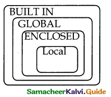 Samacheer Kalvi 12th Computer Science Guide Chapter 3 Scoping 8