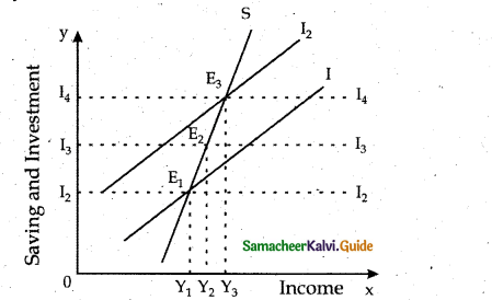 Samacheer Kalvi 12th Economics Guide Chapter 7 International Economics 3