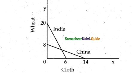 Samacheer Kalvi 12th Economics Guide Chapter 7 International Economics 8